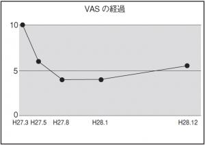 図1.施術期間中のVASの経過
