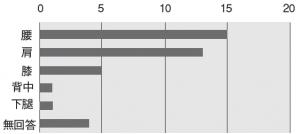 図2.最も気になっている部位別件数