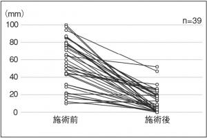 図5.最も気になる部位の不満度ー施術前後のVASの変化