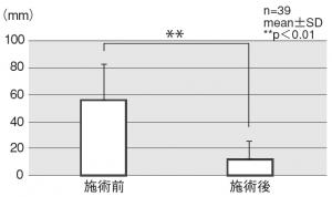 図6.最も気になる部位の不満度ー施術前後のVASの平均