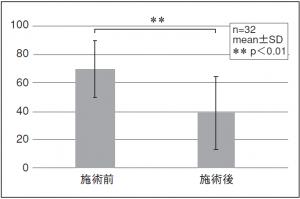 図7. 症状の不満度VASの平均(走種目)