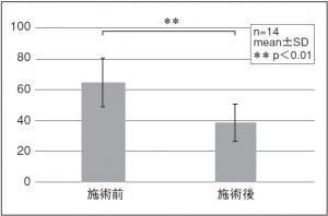 図8. 症状の不満度VASの平均(跳躍種目)