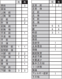 表1. 左右の疲労や痛み部位(投てき種目)
