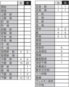 表2. 左右の疲労や痛み部位(走種目)