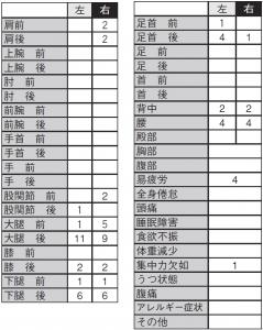 表3. 左右の疲労や痛み部位(跳躍種目)