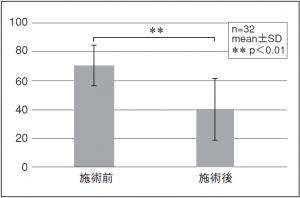 図4. 疲労度の施術前後VASの平均(走種目)