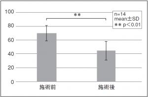 図5. 疲労度の施術前後VASの平均(跳躍種目)