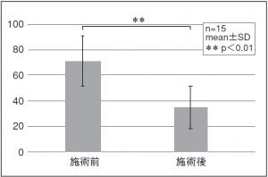 図6. 症状の不満度VASの平均(投てき種目)