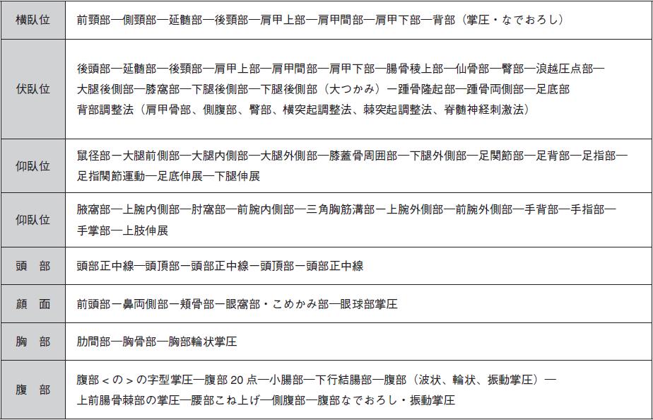 表1.全身指圧操作の内容