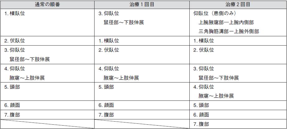 表2.施術部位及び順序
