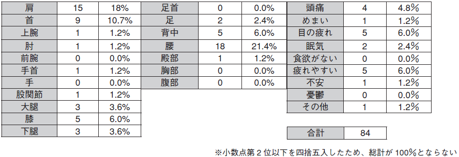 表1.疲労・痛みを自覚する部位別件数