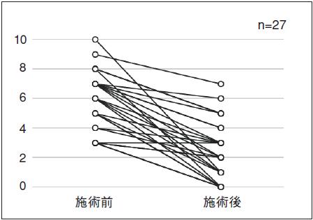 図2.全身の疲労度合いー施術前後のNRSの変化