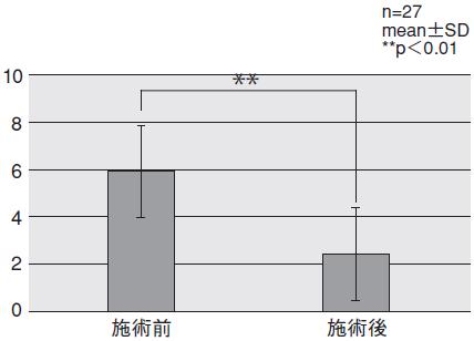 図3.全身の疲労度合い―施術前後のNRSの平均