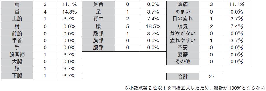 表2.最も苦痛を感じる部位別件数