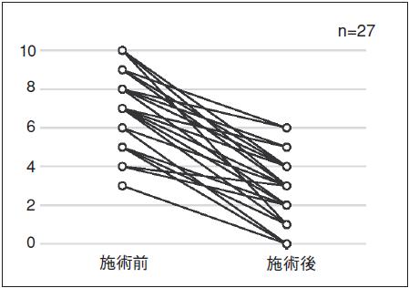 図4.最も苦痛を感じる部位の苦痛度-施術前後のNRSの変化