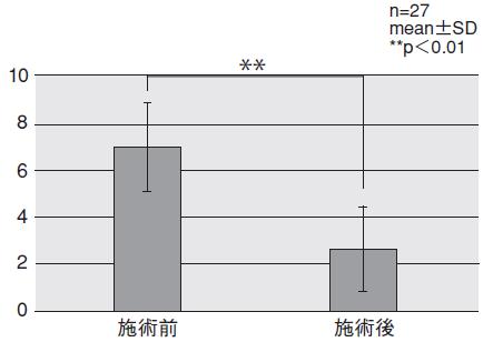 図5.最も苦痛を感じる部位の苦痛度-施術前後のNRSの平均