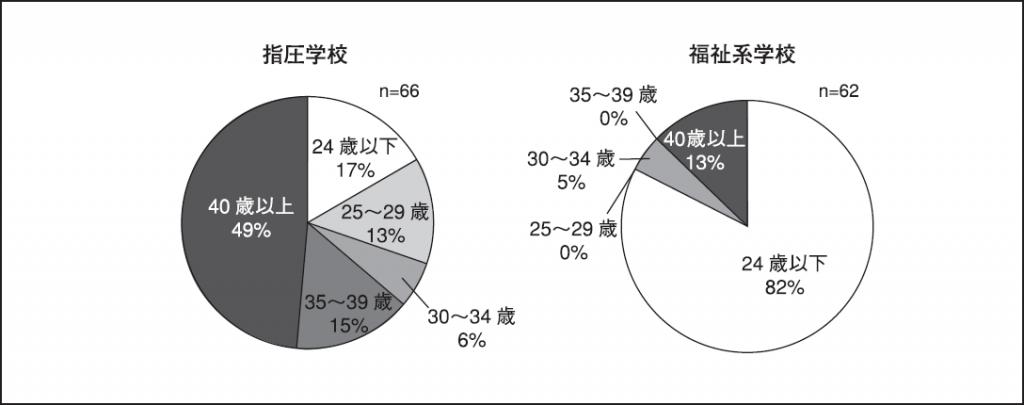 図1.年齢分布