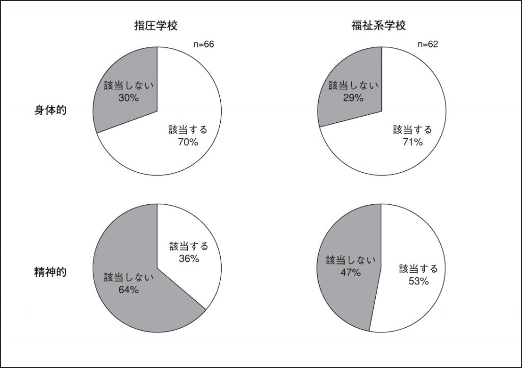 図2.PMSの症状に3項目以上該当する人の割合