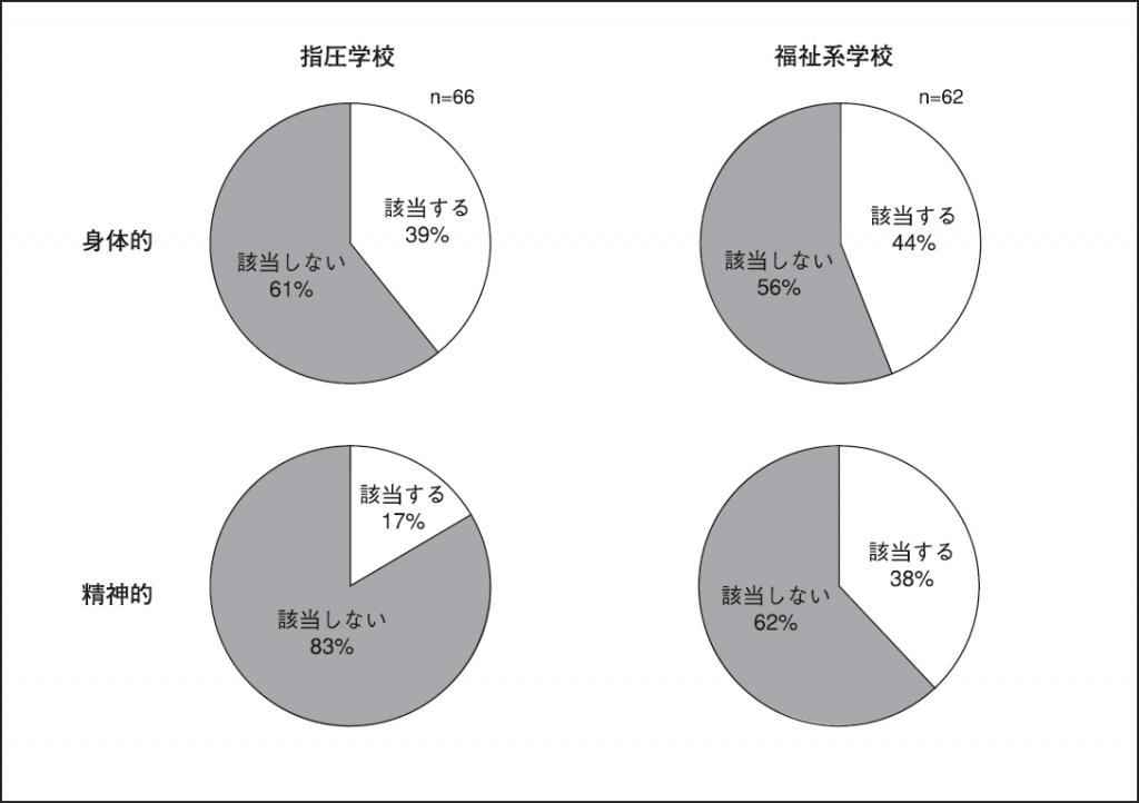 図3.PMSの症状に5項目以上該当する人の割合