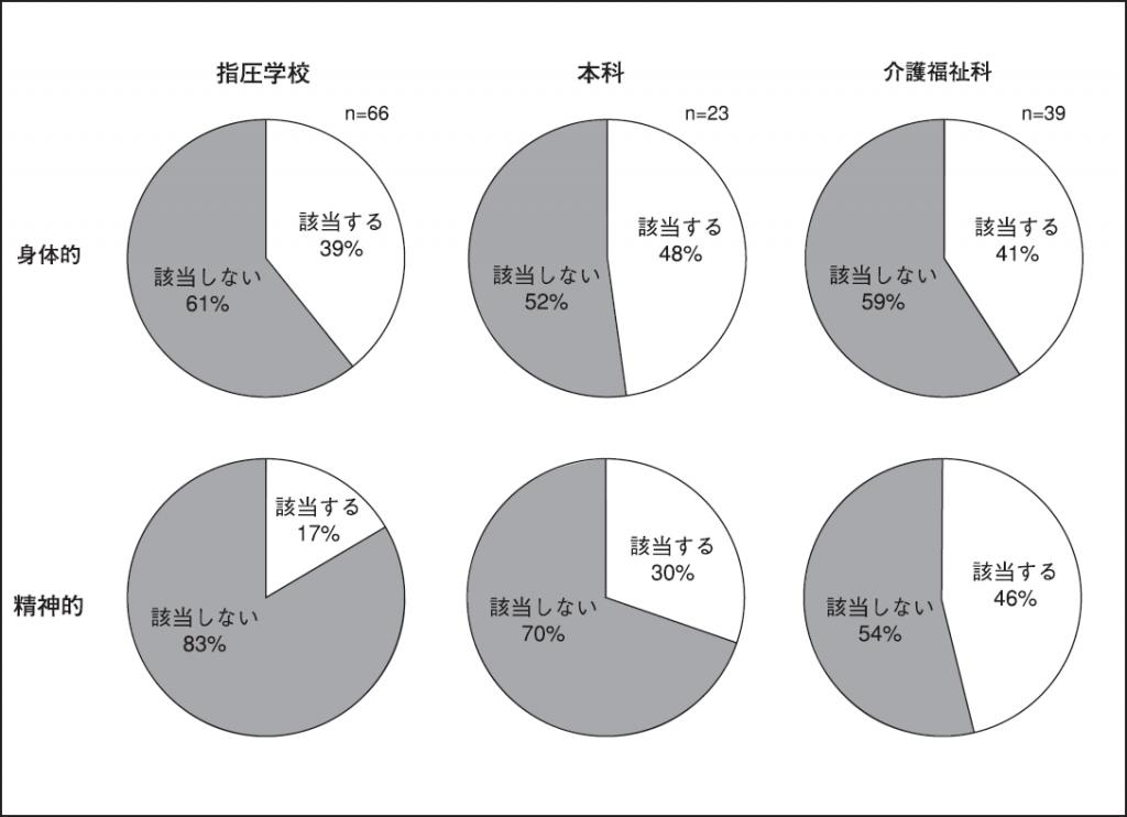 図4.PMS の症状に5項目以上該当する人の割合(本科と介護福祉科を分類)